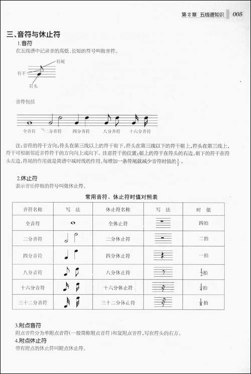 十一,音程 第3章 演奏姿势 一,电子琴的演奏姿势 二,手型 三,指法标记图片